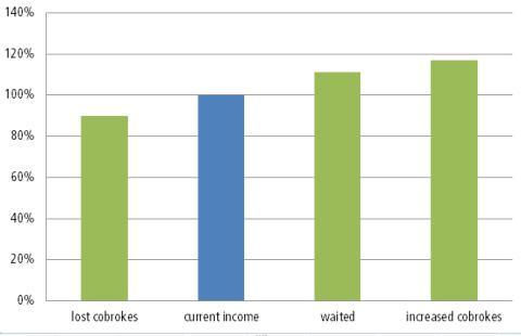 cobroke chart 2