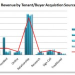 revenue - tenant/buyer