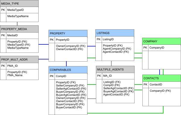 CRE database diagram - CREOutsider