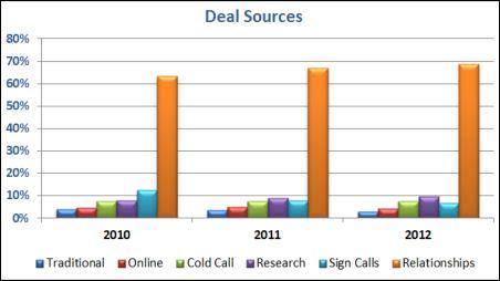 deal sources