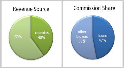 cobroke chart 1